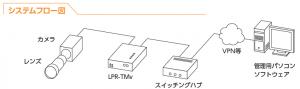 LPRのフロー図